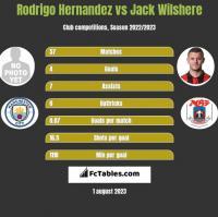 Rodrigo Hernandez vs Jack Wilshere h2h player stats