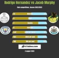 Rodrigo Hernandez vs Jacob Murphy h2h player stats