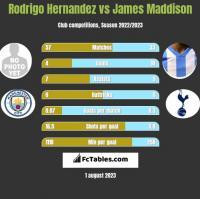 Rodrigo Hernandez vs James Maddison h2h player stats