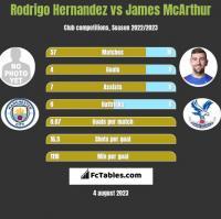 Rodrigo Hernandez vs James McArthur h2h player stats
