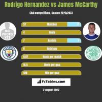 Rodrigo Hernandez vs James McCarthy h2h player stats