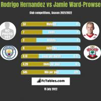 Rodrigo Hernandez vs Jamie Ward-Prowse h2h player stats