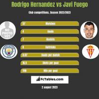 Rodrigo Hernandez vs Javi Fuego h2h player stats