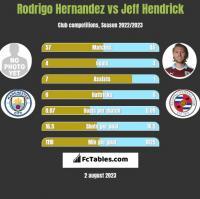 Rodrigo Hernandez vs Jeff Hendrick h2h player stats