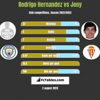 Rodrigo Hernandez vs Jony h2h player stats