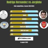 Rodrigo Hernandez vs Jorginho h2h player stats