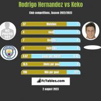 Rodrigo Hernandez vs Keko h2h player stats