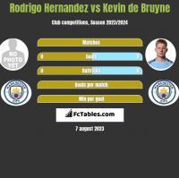 Rodrigo Hernandez vs Kevin de Bruyne h2h player stats