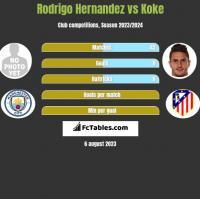 Rodrigo Hernandez vs Koke h2h player stats