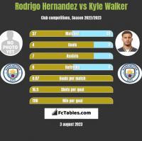 Rodrigo Hernandez vs Kyle Walker h2h player stats