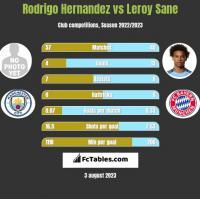 Rodrigo Hernandez vs Leroy Sane h2h player stats