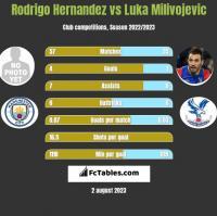 Rodrigo Hernandez vs Luka Milivojevic h2h player stats