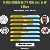 Rodrigo Hernandez vs Mamadou Loum Ndiaye h2h player stats