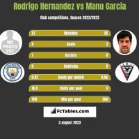 Rodrigo Hernandez vs Manu Garcia h2h player stats