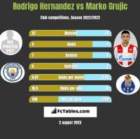 Rodrigo Hernandez vs Marko Grujic h2h player stats
