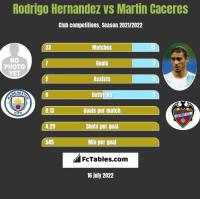 Rodrigo Hernandez vs Martin Caceres h2h player stats