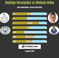 Rodrigo Hernandez vs Mateus Uribe h2h player stats