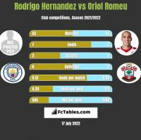 Rodrigo Hernandez vs Oriol Romeu h2h player stats