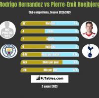 Rodrigo Hernandez vs Pierre-Emil Hoejbjerg h2h player stats
