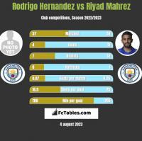 Rodrigo Hernandez vs Riyad Mahrez h2h player stats