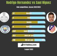 Rodrigo Hernandez vs Saul Niguez h2h player stats
