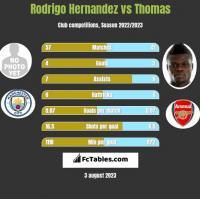 Rodrigo Hernandez vs Thomas h2h player stats