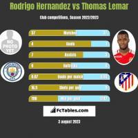 Rodrigo Hernandez vs Thomas Lemar h2h player stats