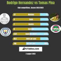 Rodrigo Hernandez vs Tomas Pina h2h player stats