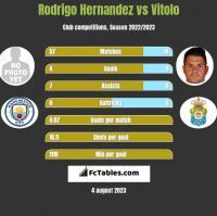Rodrigo Hernandez vs Vitolo h2h player stats