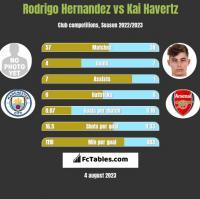 Rodrigo Hernandez vs Kai Havertz h2h player stats