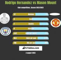 Rodrigo Hernandez vs Mason Mount h2h player stats
