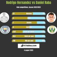 Rodrigo Hernandez vs Daniel Raba h2h player stats
