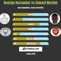 Rodrigo Hernandez vs Edward Nketiah h2h player stats