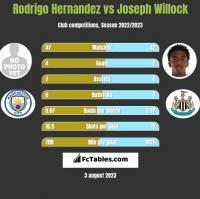Rodrigo Hernandez vs Joseph Willock h2h player stats