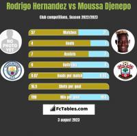 Rodrigo Hernandez vs Moussa Djenepo h2h player stats