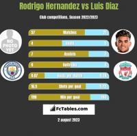 Rodrigo Hernandez vs Luis Diaz h2h player stats