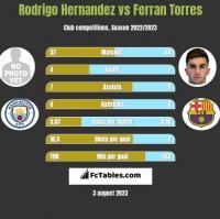 Rodrigo Hernandez vs Ferran Torres h2h player stats
