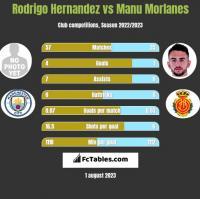 Rodrigo Hernandez vs Manu Morlanes h2h player stats