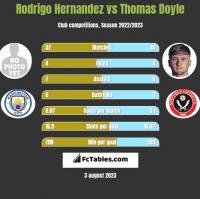 Rodrigo Hernandez vs Thomas Doyle h2h player stats