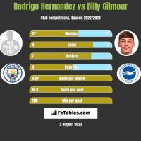 Rodrigo Hernandez vs Billy Gilmour h2h player stats