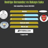 Rodrigo Hernandez vs Bukayo Saka h2h player stats