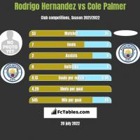 Rodrigo Hernandez vs Cole Palmer h2h player stats
