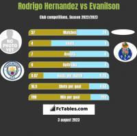 Rodrigo Hernandez vs Evanilson h2h player stats