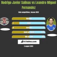 Rodrigo Javier Salinas vs Leandro Miguel Fernandez h2h player stats