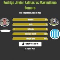 Rodrigo Javier Salinas vs Maximiliano Romero h2h player stats