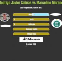 Rodrigo Javier Salinas vs Marcelino Moreno h2h player stats