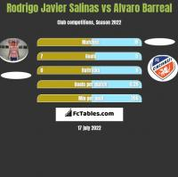 Rodrigo Javier Salinas vs Alvaro Barreal h2h player stats