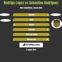 Rodrigo Lopez vs Sebastian Rodriguez h2h player stats