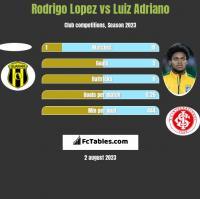 Rodrigo Lopez vs Luiz Adriano h2h player stats