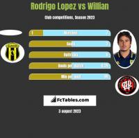 Rodrigo Lopez vs Willian h2h player stats